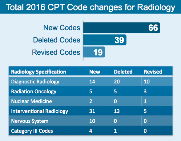 New 2016 CPT codes for radiology
