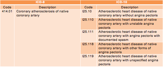 ICD-10 Coding of Coronary Atherosclerosis of Unspecified Type of Vessel, Native or Graft 1