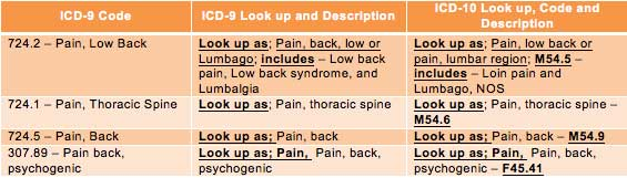 ICD-9-to-ICD-10-Documentation-for-Lumbago-or-Low-Back-Pain