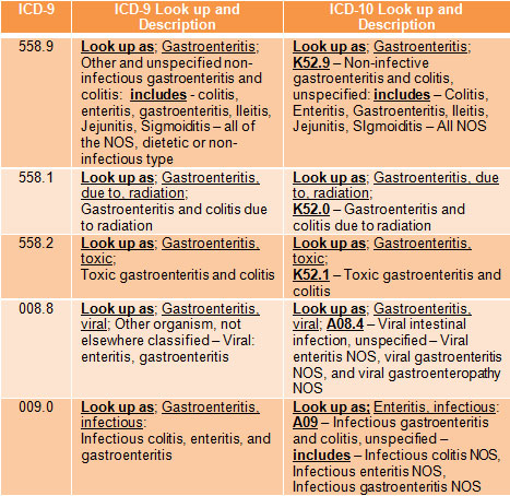 icd-9 to icd-10 documentation for gastroenteritis | mckesson, Human Body