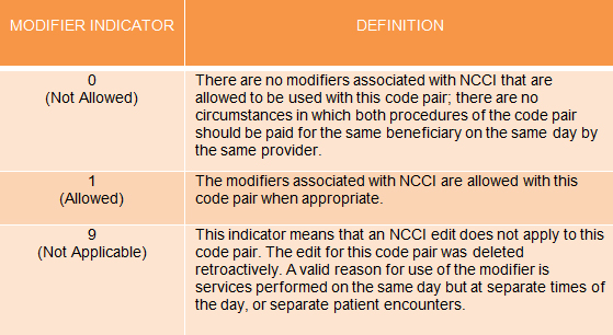Coding multiple procedures for Radiology