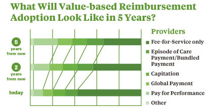 Value-based reimbursement adoption in 5 years