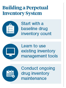 Optimizing Perpetual Inventory Systems for Retail Chain Pharmacies 2