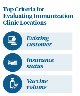 Building Independent Pharmacy Business Through Offsite Immunization Clinics Graphic