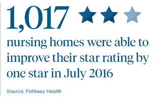 How to Improve Nursing Home Star Ratings
