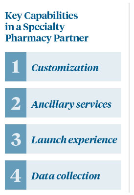 Key Capabilities in a Specialty Pharmacy Partner: 1. Customization, 2. Ancillary services, 3. Launch experience, 4. Data collection