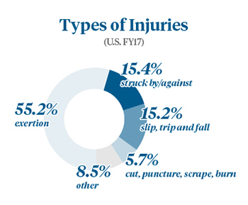 Injuries Types