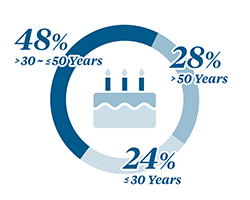 Graphic Showing McKesson Age Distribution 47% 30-50 Years, 28% 50+ Years, 25% Less Than 30 years