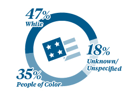 Graphic Showing McKesson Ethnicity 47% White, 35% People of Color, 18% Unspecified