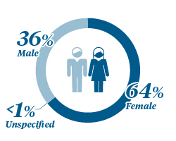 Graphic Showing McKesson Workforce Makeup 36% Male, 64% Female, 1% Unspecified