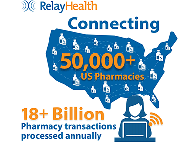 RelayHealth Pharmacy Network Switch