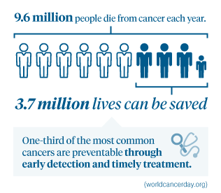 19.6 million people die from cancer each year. 3.7 million lives can be saved. One-third of the most common cancers are preventable through early detection and timely treatment.