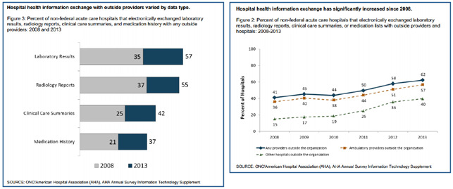 Hospital health information exchange graphics