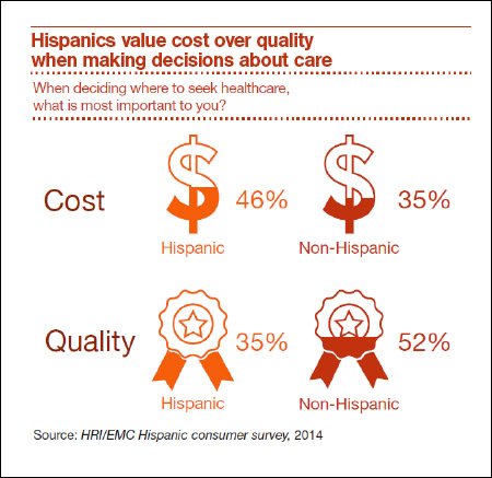Hispanics cost over quality chart