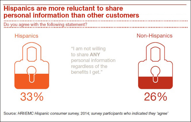 Hispanics reluctant to share personal info chart