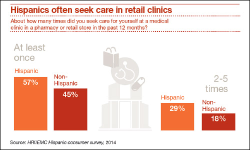 Hispanics seek care in retail clinics chart