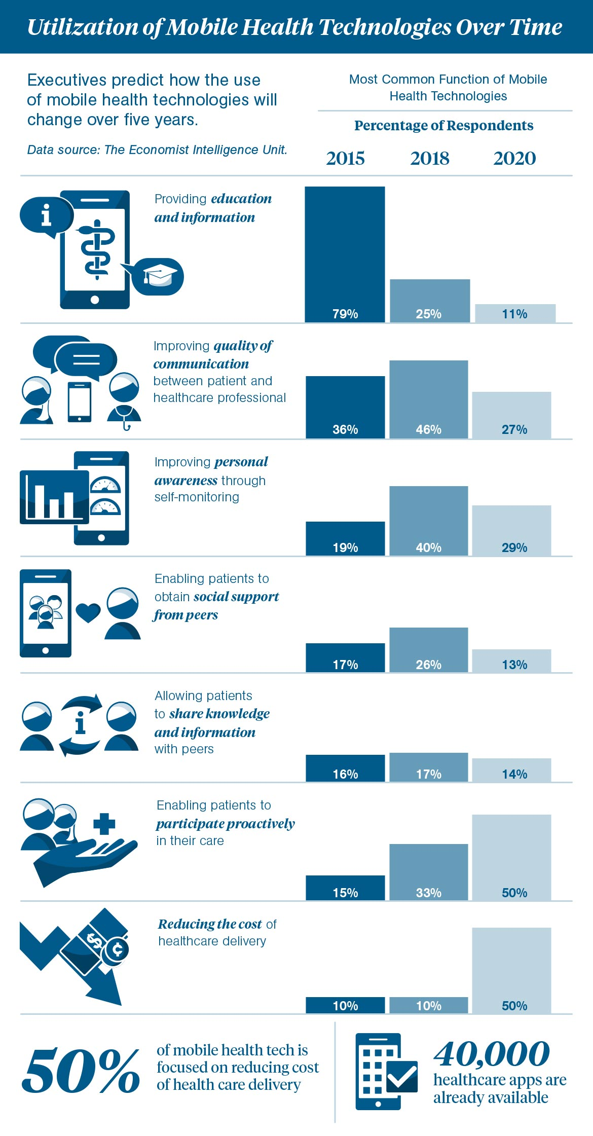 Changing Trends in Mobile Health Technology Infographic