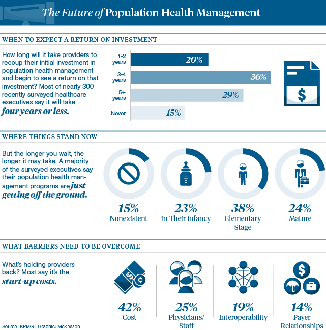 Achieving ROI in Population Health Management