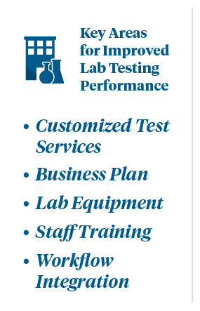 Optimizing Physician Office Lab Performance Graphic