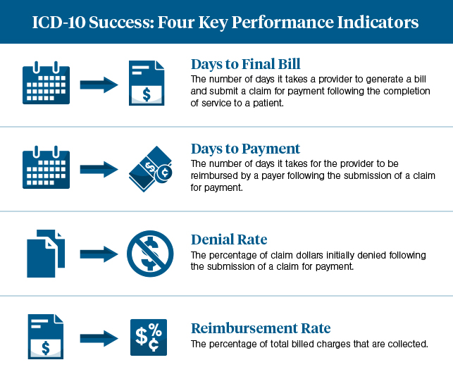 ICD-10 Industry Benchmarks Infographic