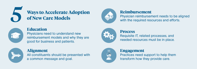 Physicians New Care Infographic