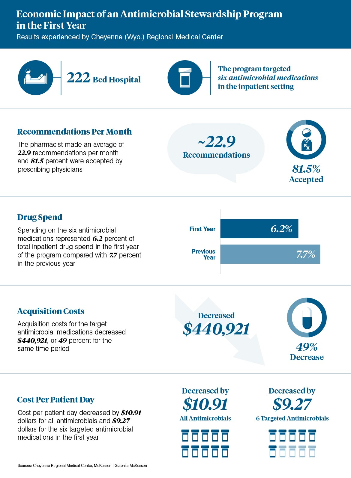 Infographic How Hospital Pharmacies Can Improve Antibiotic Control