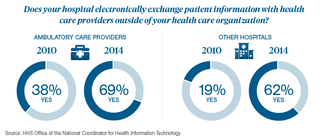 Rise in Patient Data Exchanged Infographic 1
