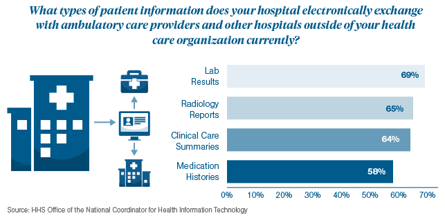 Rise in Patient Data Exchanged Infographic 2