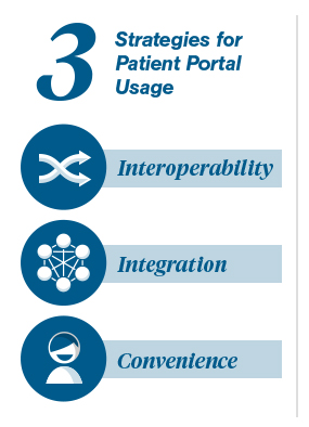 The Benefits of Patient Portal Use