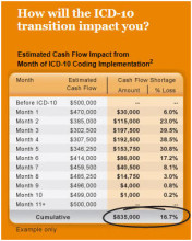 How Will the ICD-10 Transition Affect You