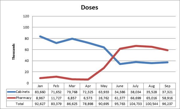 Improving pharmacy graph