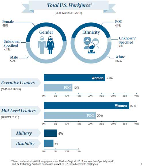 Total U.S. Workforce infographic. Gender makeup is 52% male 48% female and less than 1% unknown. Ethnicity makeup is 55% white 41% POC and 4% unknown. Executive leader makeup is 27% woman and 12% POC. Mid-level leader makeup is 37% woman and 22% POC. 6% are military and 4% are disabled.