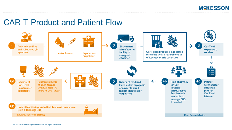CAR-T Product and Patient Flowchart