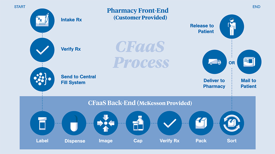 Flow chart of the Central Fill as a Service process