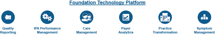 Foundation Technology Reporting graphic