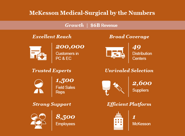 McKesson Medical Surgical by the Numbers